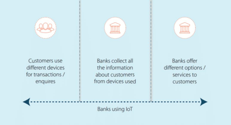 Banks using IoT
