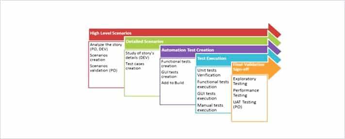 Agile-Testing Diagram