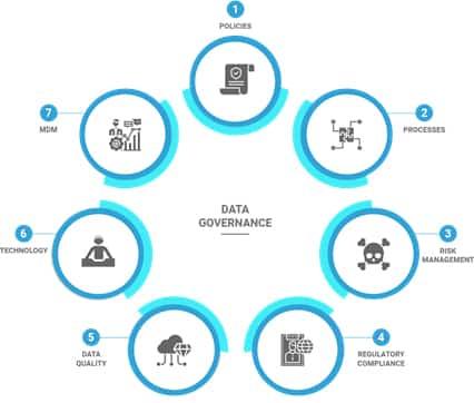 Figure 1 – Data Governance
