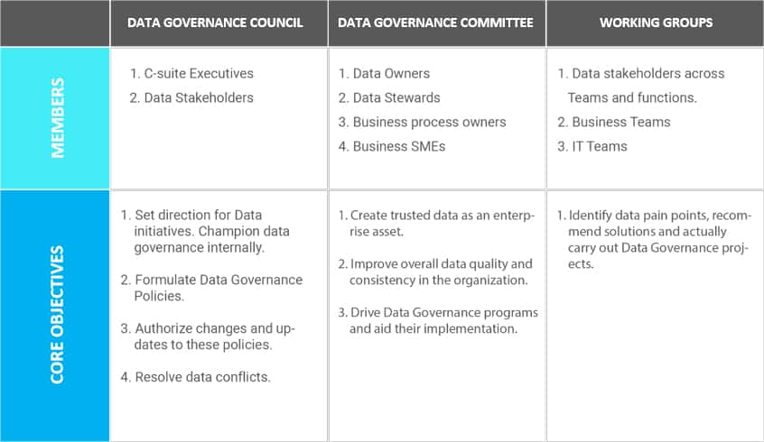 Table 1 – Key Teams in Data Governance Structure
