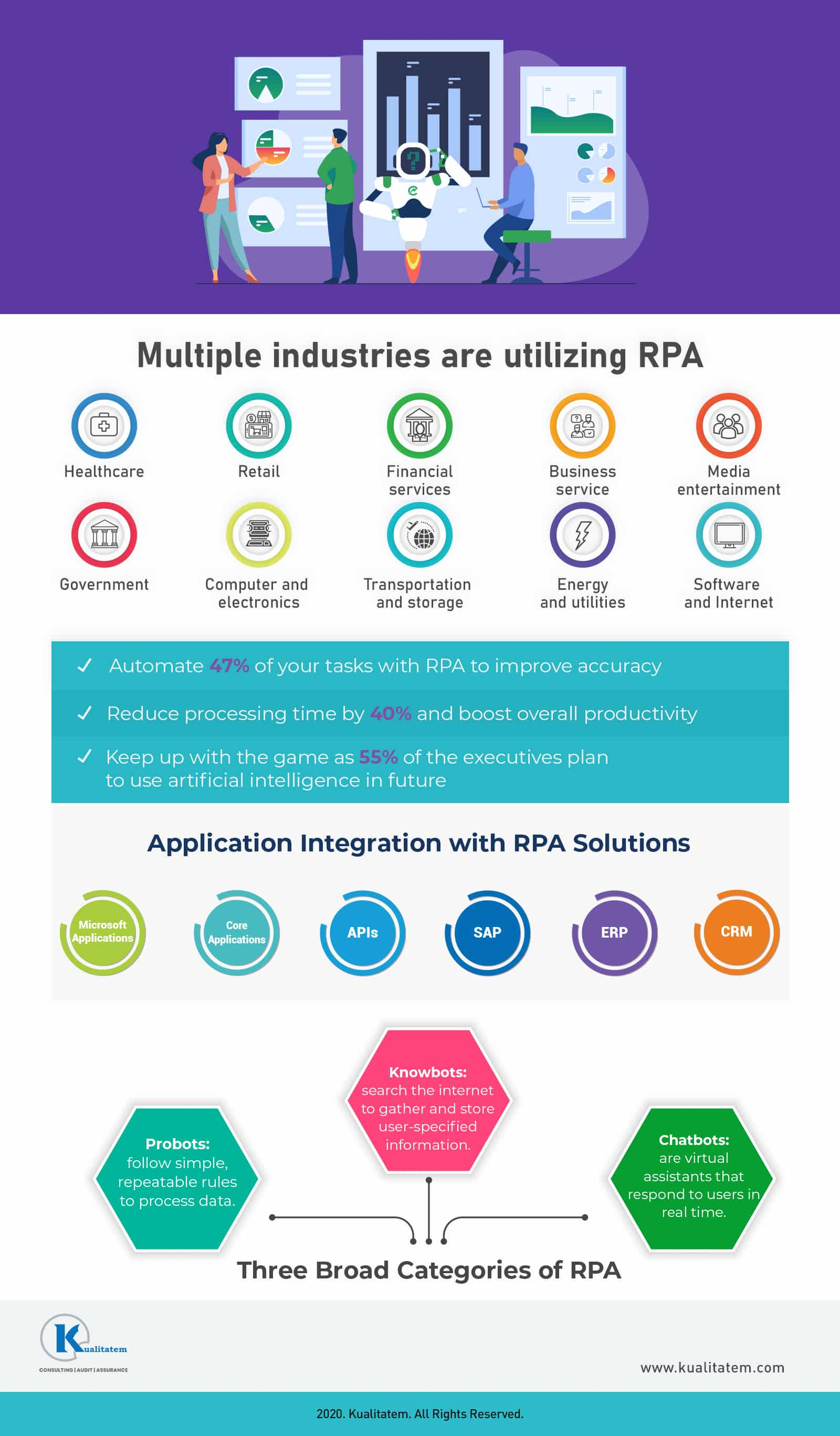 Why Should You Choose RPA Over Automation