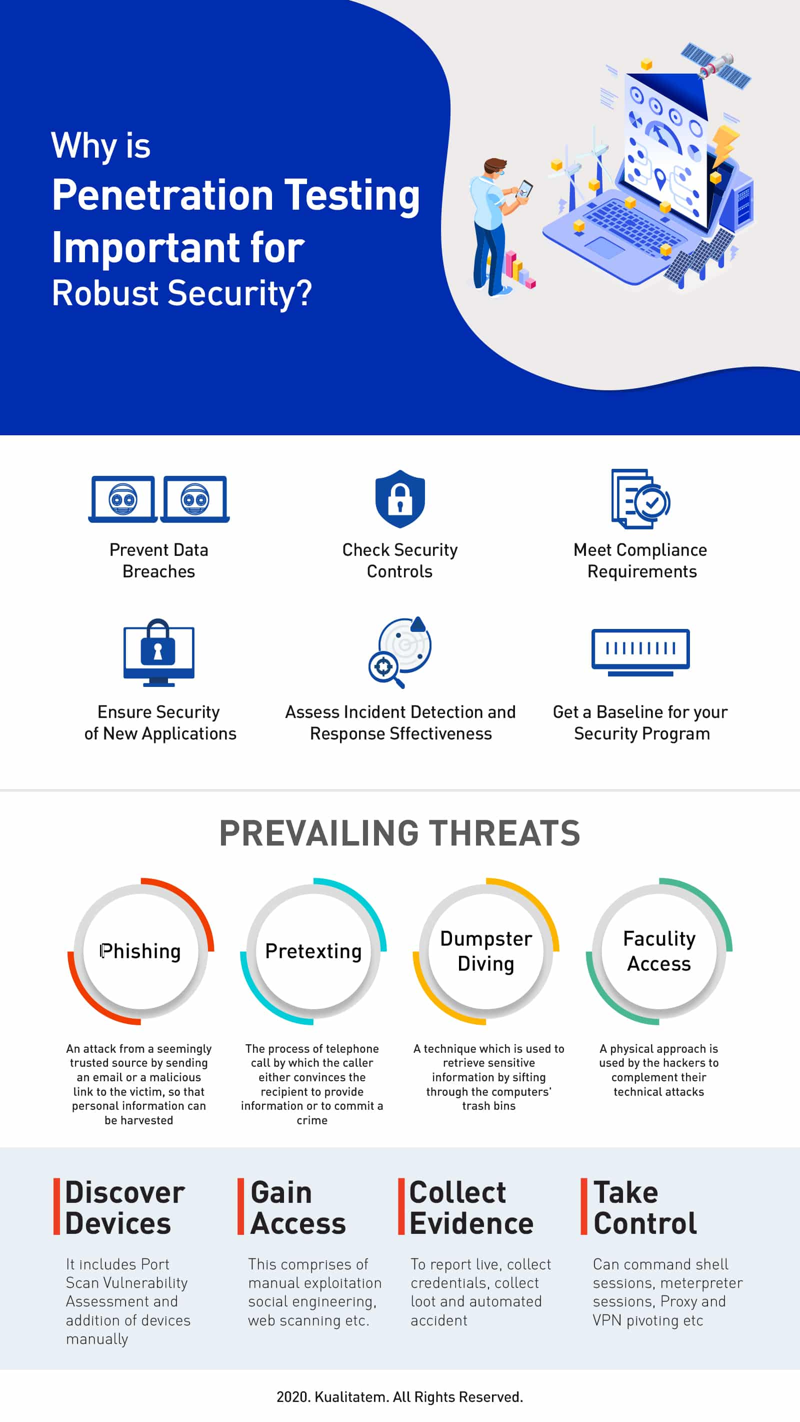 Penetration Testing Infographic