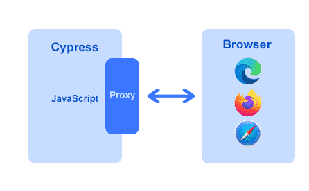 Cypress workflow removing the webdriver layer