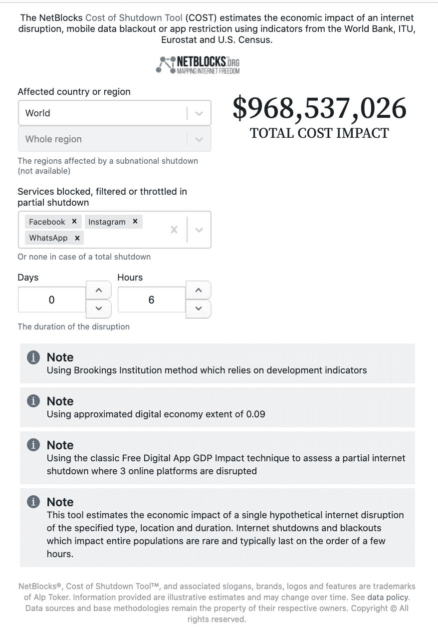 Cost of Shutdown Tool (COST)